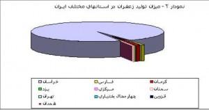میزان تولید در استان های ایران